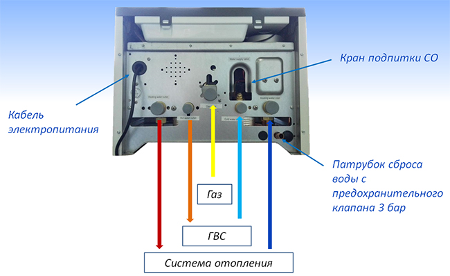 The connection of the hydraulic circuit.jpg