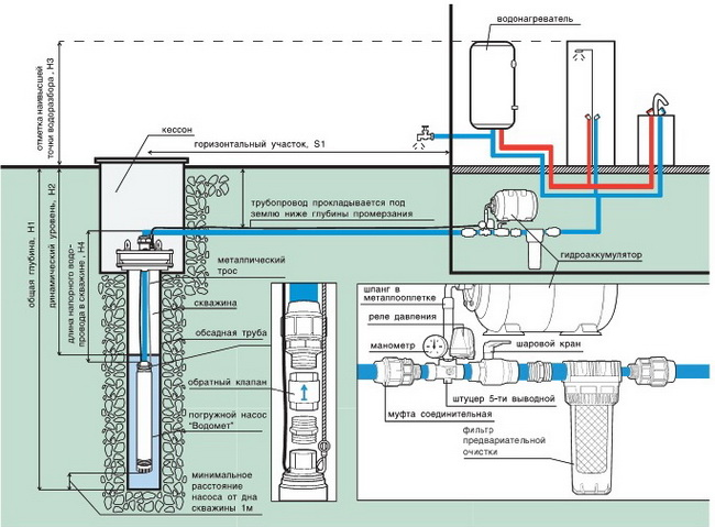 подача воды из скважины,